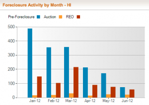 Bar chart showing declining foreclosure activity in Hawaii for the first half of 2012